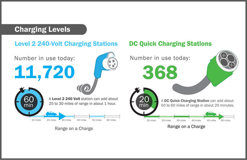 An Infographic Depicting The Rise Of Electric Car Charging Across Usa And Various Statistics To Support Further Use In Future Vehicles