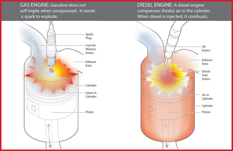 The diesel hybrid combustion engine essay